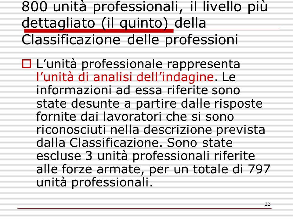 23 800 unità professionali, il livello più dettagliato (il quinto) della Classificazione delle professioni  L'unità professionale rappresenta l'unità di analisi dell'indagine.