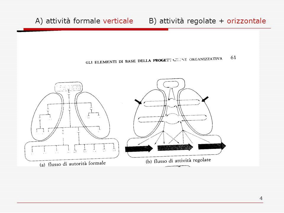 4 A) attività formale verticaleB) attività regolate + orizzontale