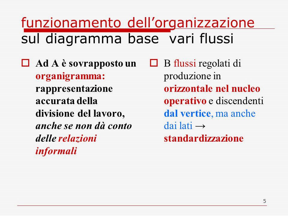 5 funzionamento dell'organizzazione sul diagramma base vari flussi  Ad A è sovrapposto un organigramma: rappresentazione accurata della divisione del lavoro, anche se non dà conto delle relazioni informali  B flussi regolati di produzione in orizzontale nel nucleo operativo e discendenti dal vertice, ma anche dai lati → standardizzazione