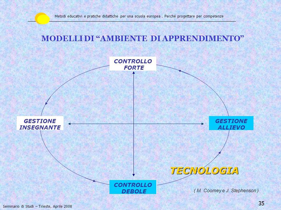 36 MODELLI DI AMBIENTE DI APPRENDIMENTO PERSONA ( M.