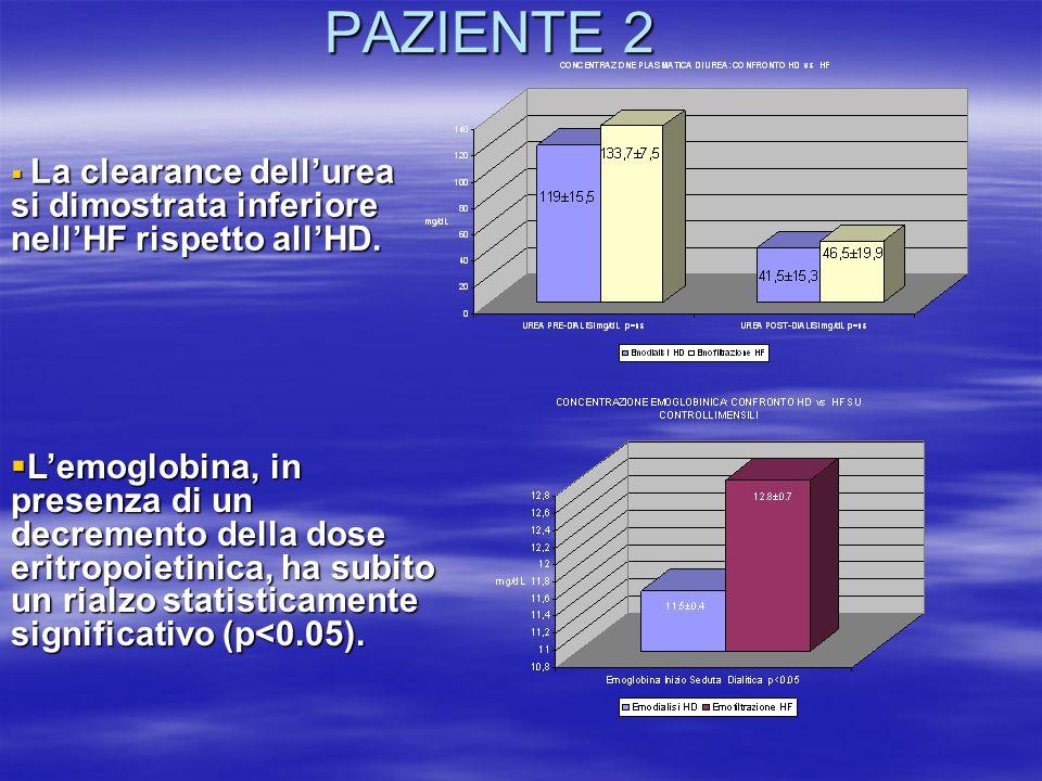 PAZIENTE 2  La clearance dell'urea si dimostrata inferiore nell'HF rispetto all'HD.  L'emoglobina, in presenza di un decremento della dose eritropoi