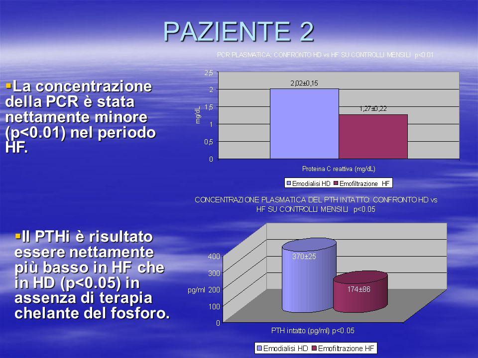 PAZIENTE 2  La concentrazione della PCR è stata nettamente minore (p<0.01) nel periodo HF.