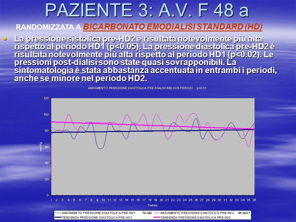 PAZIENTE 3: A.V. F 48 a  La pressione sistolica pre-HD2 è risultata notevolmente più alta rispetto al periodo HD1 (p<0.05). La pressione diastolica p