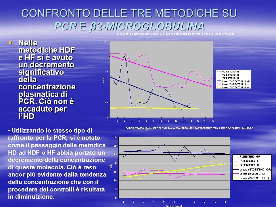 CONFRONTO DELLE TRE METODICHE SU PCR E β2-MICROGLOBULINA  Nelle metodiche HDF e HF si è avuto un decremento significativo della concentrazione plasmatica di PCR.