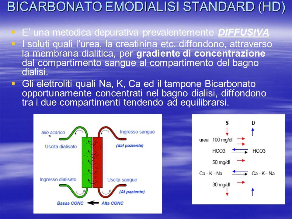 BICARBONATO EMODIALISI STANDARD (HD)   E' una metodica depurativa prevalentemente DIFFUSIVA   I soluti quali l'urea, la creatinina etc. diffondono