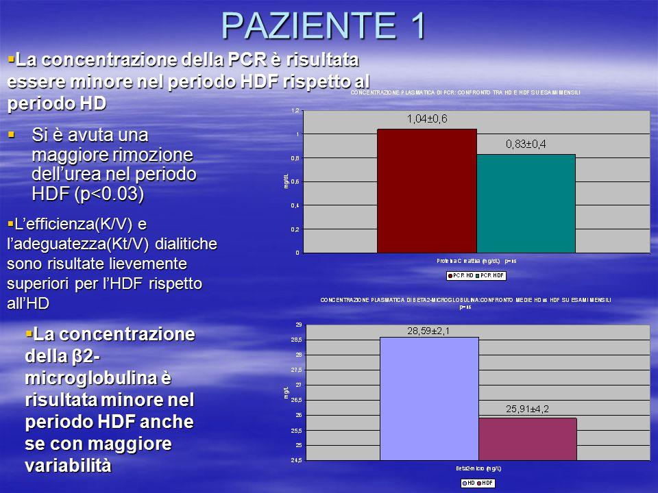 PAZIENTE 1  Si è avuta una maggiore rimozione dell'urea nel periodo HDF (p<0.03)  La concentrazione della PCR è risultata essere minore nel periodo
