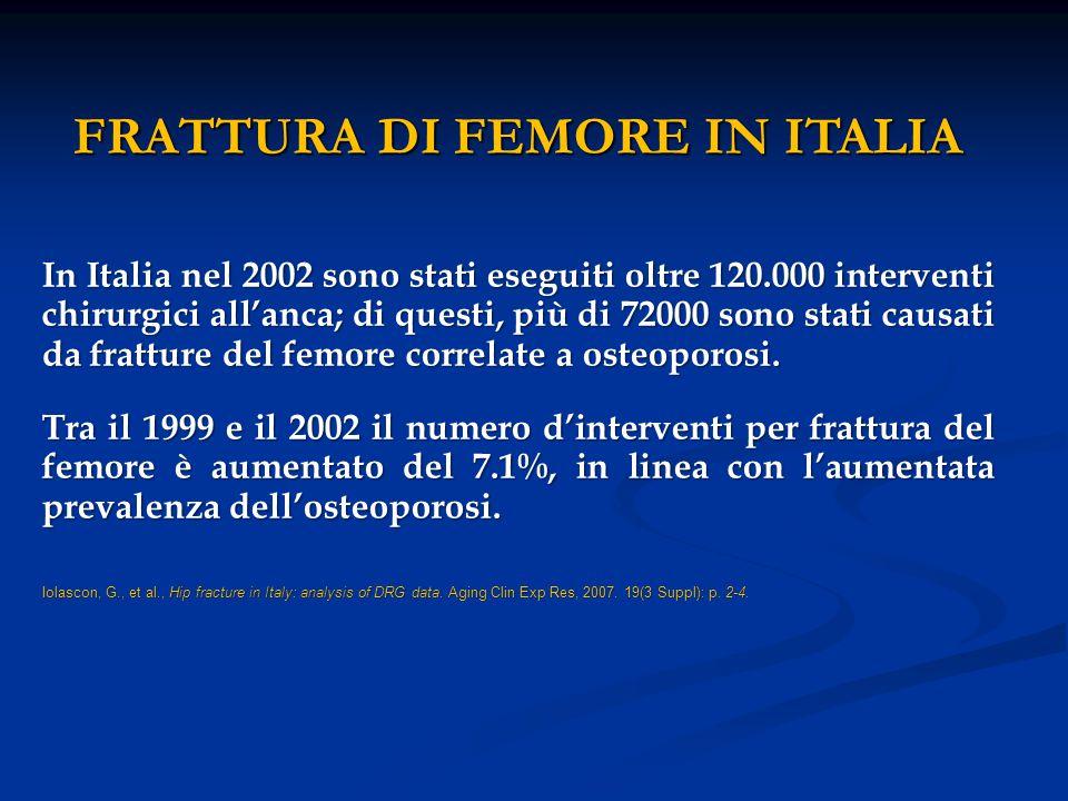 I costi sociali della frattura di femore In Italia almeno 18000 persone diventano disabili in seguito ad una frattura di femore e i costi diretti derivanti da fratture di femore ammontano a circa 1 milione di euro per anno.