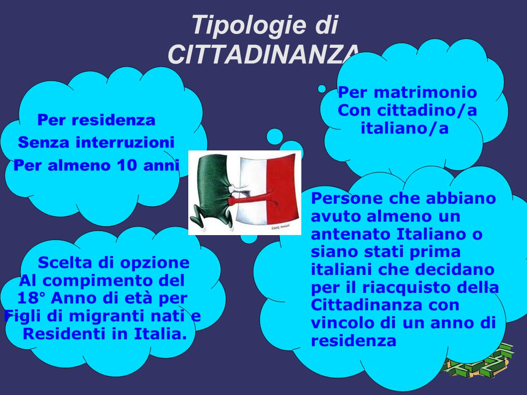 Tipologie di CITTADINANZA Per residenza Senza interruzioni Per almeno 10 anni Per matrimonio Con cittadino/a italiano/a Scelta di opzione Al compimento del 18° Anno di età per Figli di migranti nati e Residenti in Italia.