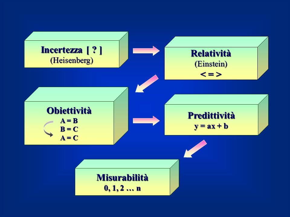 Incertezza [ ? ] (Heisenberg) Relatività(Einstein) Obiettività A = B B = C A = C Misurabilità 0, 1, 2 … n Predittività y = ax + b