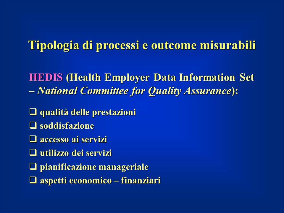 HEDIS (Health Employer Data Information Set – National Committee for Quality Assurance):  qualità delle prestazioni  soddisfazione  accesso ai serv
