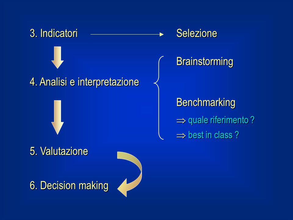 3. IndicatoriSelezione Brainstorming 4. Analisi e interpretazione Benchmarking  quale riferimento ?  best in class ? 5. Valutazione 6. Decision maki