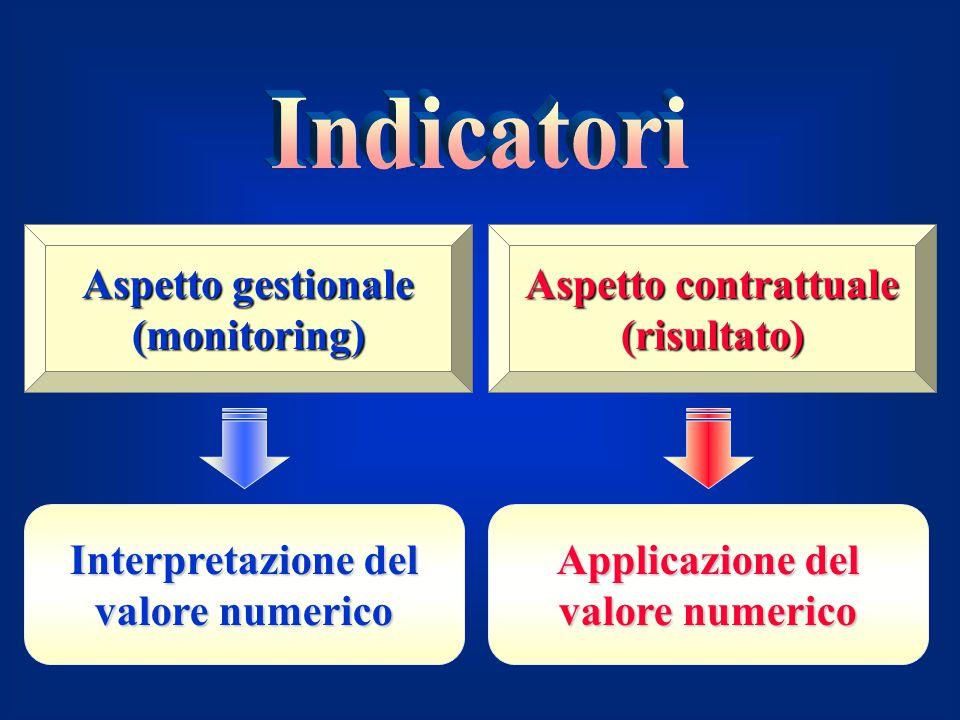 Aspetto gestionale (monitoring) Aspetto contrattuale (risultato) Interpretazione del valore numerico Applicazione del valore numerico