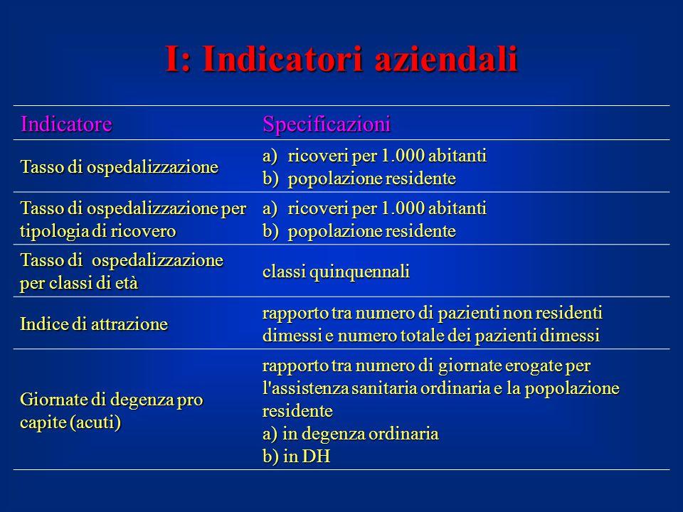I: Indicatori aziendali IndicatoreSpecificazioni Tasso di ospedalizzazione a)ricoveri per 1.000 abitanti b)popolazione residente Tasso di ospedalizzaz