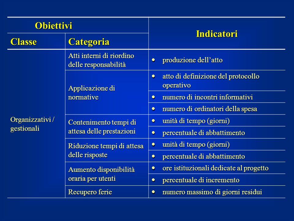 Obiettivi Indicatori ClasseCategoria Organizzativi / gestionali Atti interni di riordino delle responsabilità  produzione dell'atto Applicazione di n