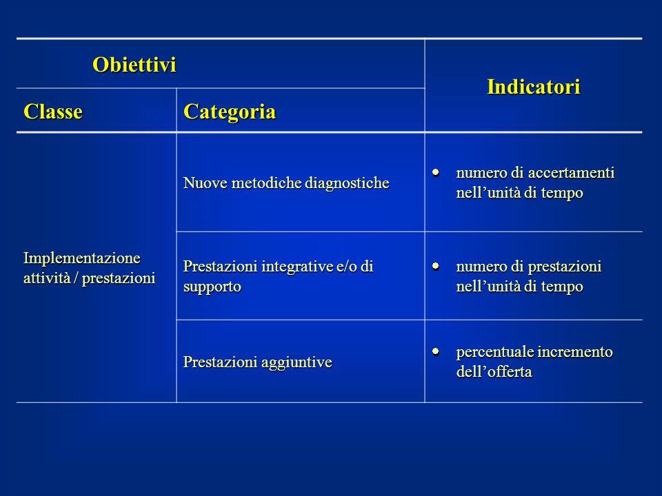 Obiettivi Indicatori ClasseCategoria Implementazione attività / prestazioni Nuove metodiche diagnostiche  numero di accertamenti nell'unità di tempo