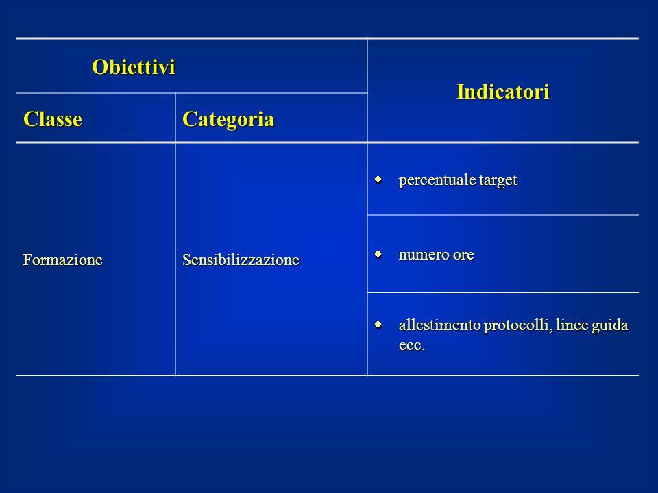 Obiettivi Indicatori ClasseCategoria FormazioneSensibilizzazione  percentuale target  numero ore  allestimento protocolli, linee guida ecc.