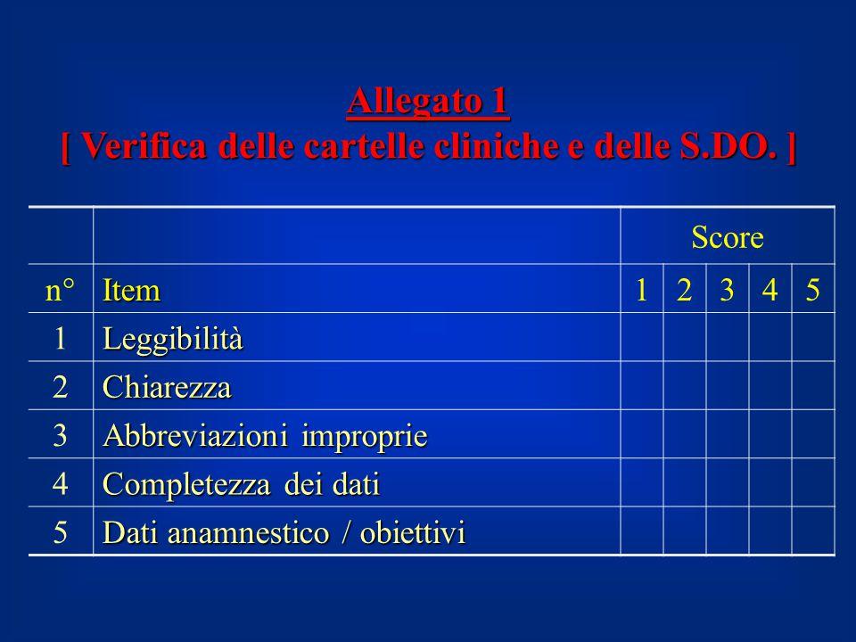 Allegato 1 [ Verifica delle cartelle cliniche e delle S.DO. ] Score n°Item12345 1Leggibilità 2Chiarezza 3 Abbreviazioni improprie 4 Completezza dei da