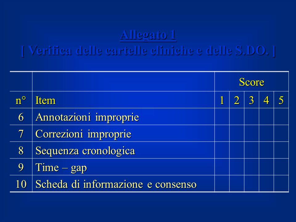 Allegato 1 [ Verifica delle cartelle cliniche e delle S.DO. ] Score n°Item12345 6 Annotazioni improprie 7 Correzioni improprie 8 Sequenza cronologica