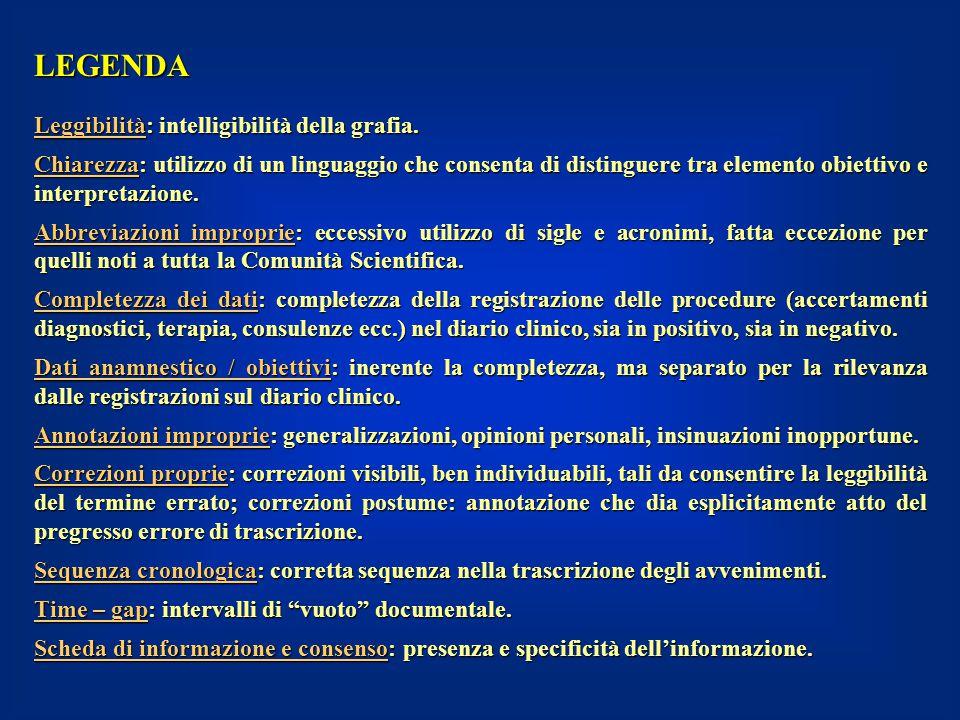LEGENDA Leggibilità: intelligibilità della grafia. Chiarezza: utilizzo di un linguaggio che consenta di distinguere tra elemento obiettivo e interpret