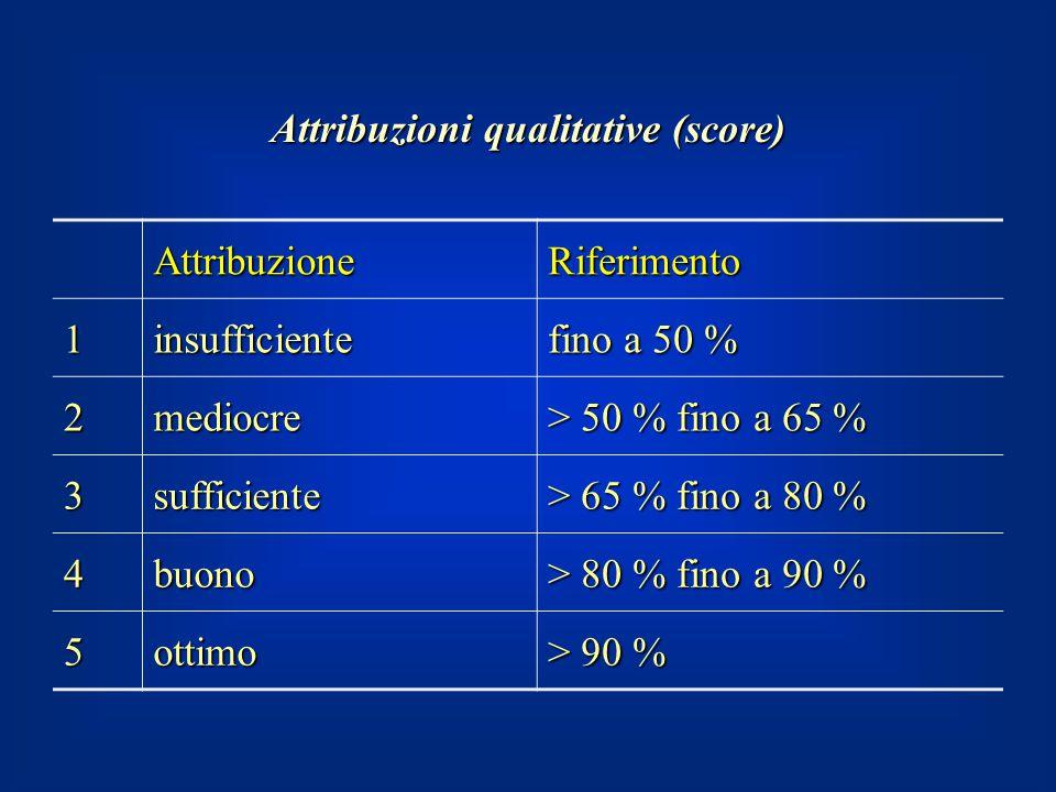 AttribuzioneRiferimento 1insufficiente fino a 50 % 2mediocre > 50 % fino a 65 % 3sufficiente > 65 % fino a 80 % 4buono > 80 % fino a 90 % 5ottimo > 90