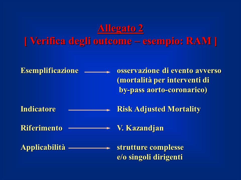 Allegato 2 [ Verifica degli outcome – esempio: RAM ] Esemplificazione osservazione di evento avverso (mortalità per interventi di by-pass aorto-corona