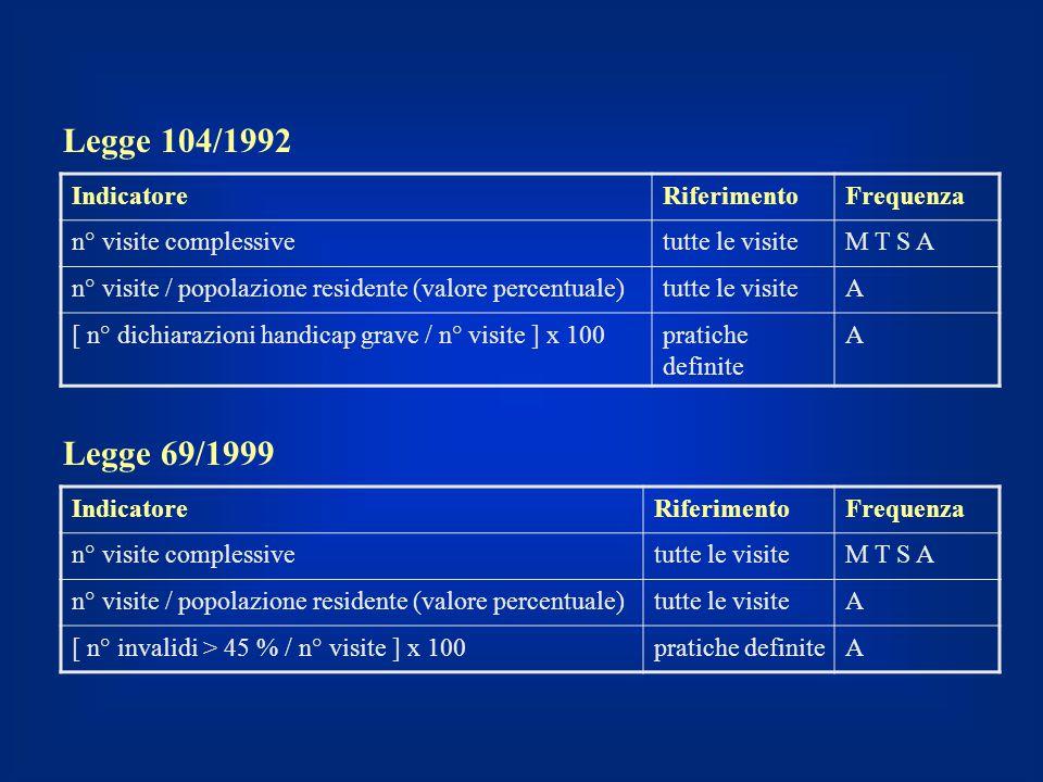 IndicatoreRiferimentoFrequenza n° visite complessivetutte le visiteM T S A n° visite / popolazione residente (valore percentuale)tutte le visiteA [ n°