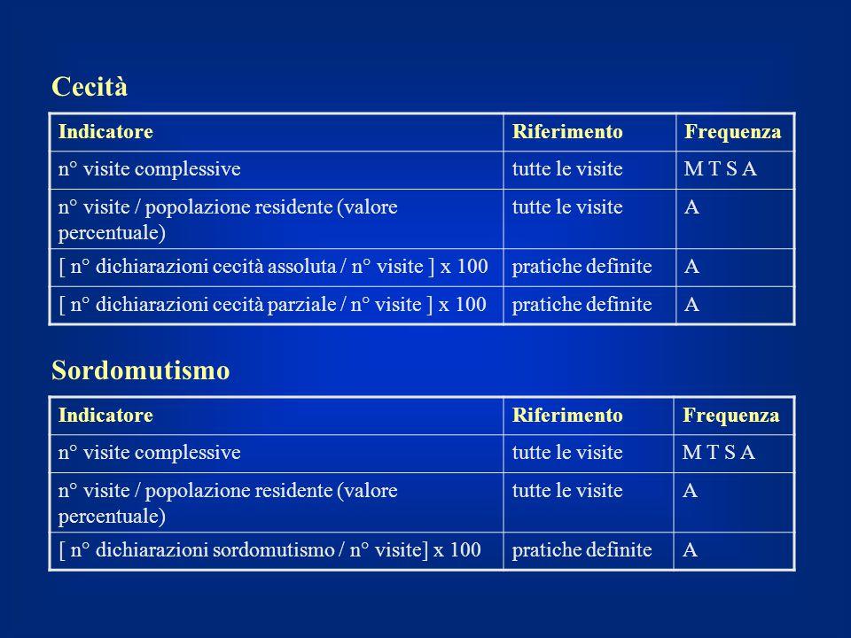 Cecità IndicatoreRiferimentoFrequenza n° visite complessivetutte le visiteM T S A n° visite / popolazione residente (valore percentuale) tutte le visi
