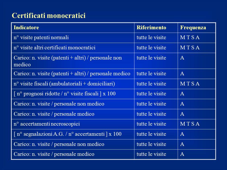 Certificati monocratici IndicatoreRiferimentoFrequenza n° visite patenti normalitutte le visiteM T S A n° visite altri certificati monocraticitutte le
