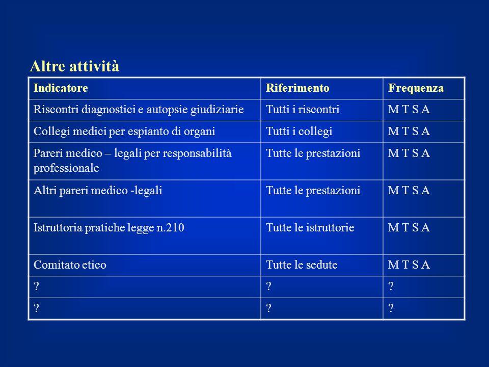 IndicatoreRiferimentoFrequenza Riscontri diagnostici e autopsie giudiziarieTutti i riscontriM T S A Collegi medici per espianto di organiTutti i colle