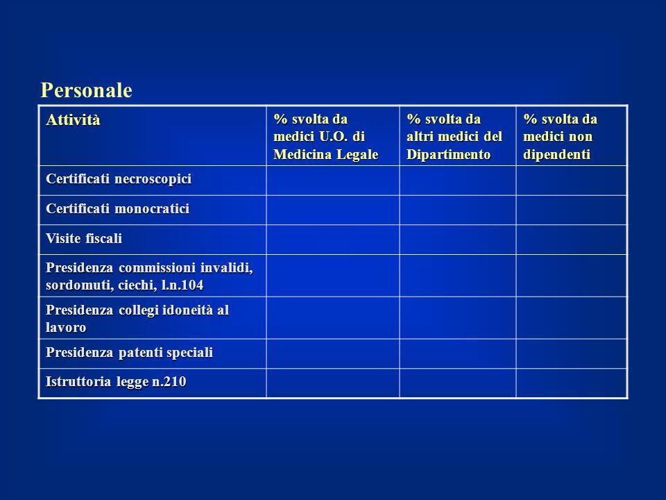 Attività % svolta da medici U.O. di Medicina Legale % svolta da altri medici del Dipartimento % svolta da medici non dipendenti Certificati necroscopi