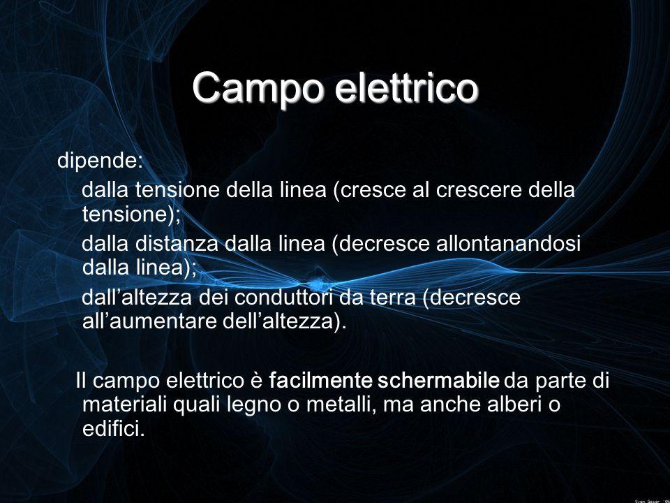 Campo elettrico dipende: dalla tensione della linea (cresce al crescere della tensione); dalla distanza dalla linea (decresce allontanandosi dalla lin