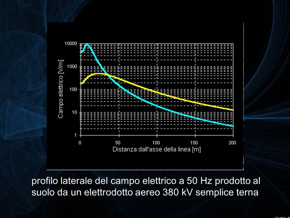 profilo laterale del campo elettrico a 50 Hz prodotto al suolo da un elettrodotto aereo 380 kV semplice terna