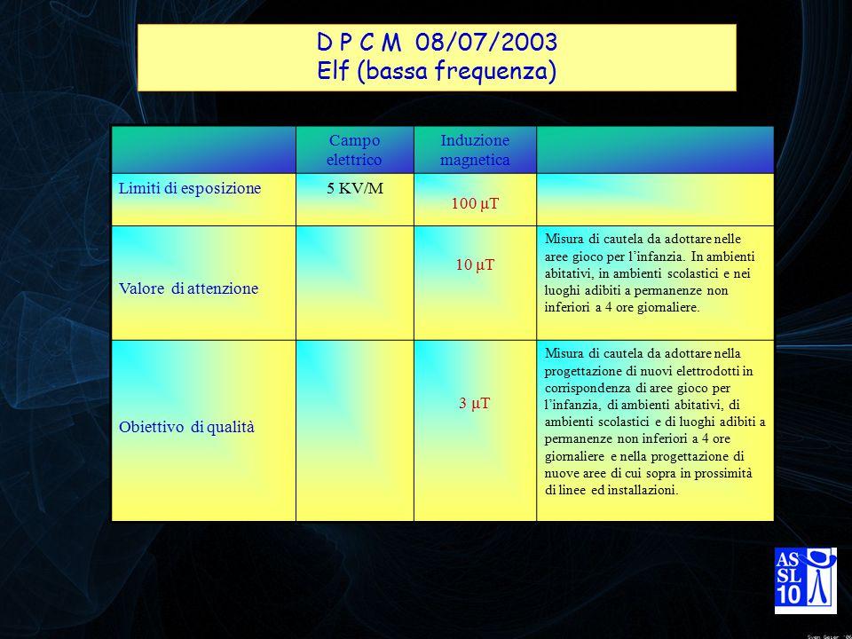 D P C M 08/07/2003 Elf (bassa frequenza) Campo elettrico Induzione magnetica Limiti di esposizione5 KV/M 100 μT Valore di attenzione 10 μT Misura di c
