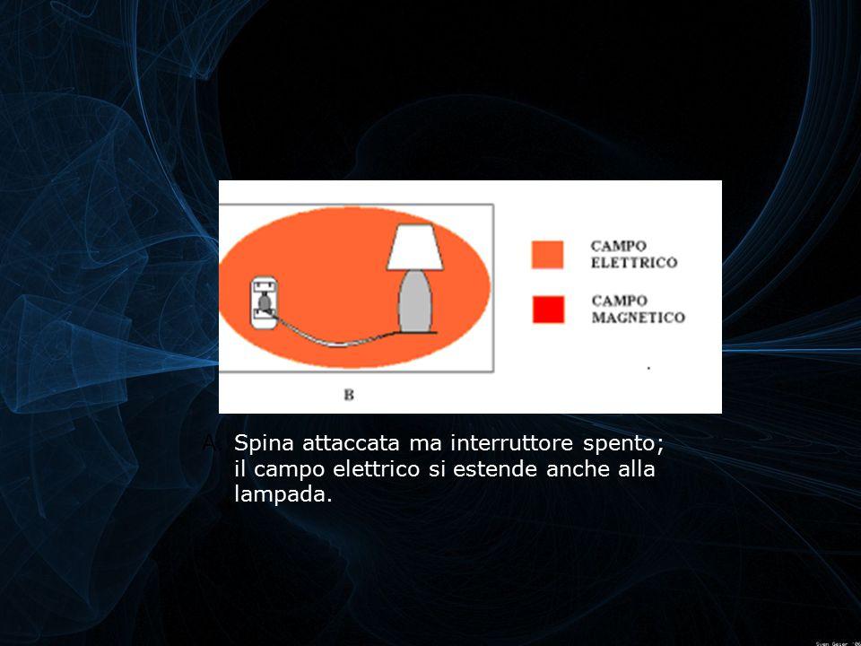 A.Spina attaccata ma interruttore spento; il campo elettrico si estende anche alla lampada.