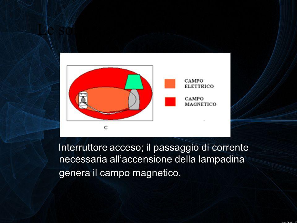 Le sorgenti domestiche dei campi ELF Interruttore acceso; il passaggio di corrente necessaria all'accensione della lampadina genera il campo magnetico