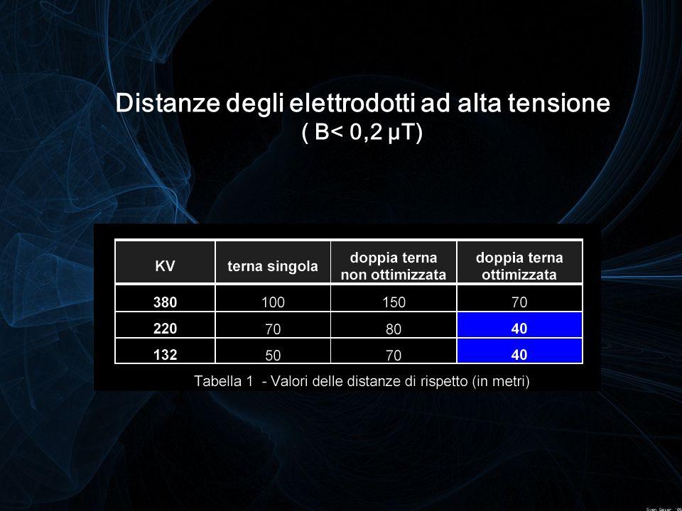 Distanze degli elettrodotti ad alta tensione ( B< 0,2 μT)