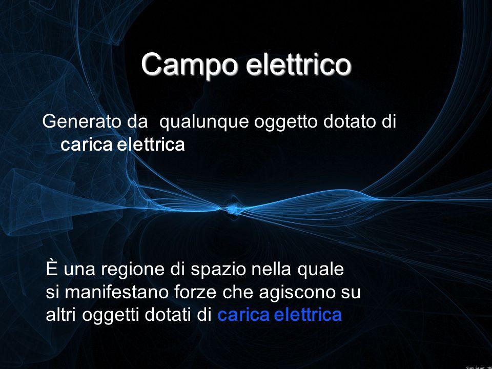 Campo elettrico Generato da qualunque oggetto dotato di carica elettrica È una regione di spazio nella quale si manifestano forze che agiscono su altr