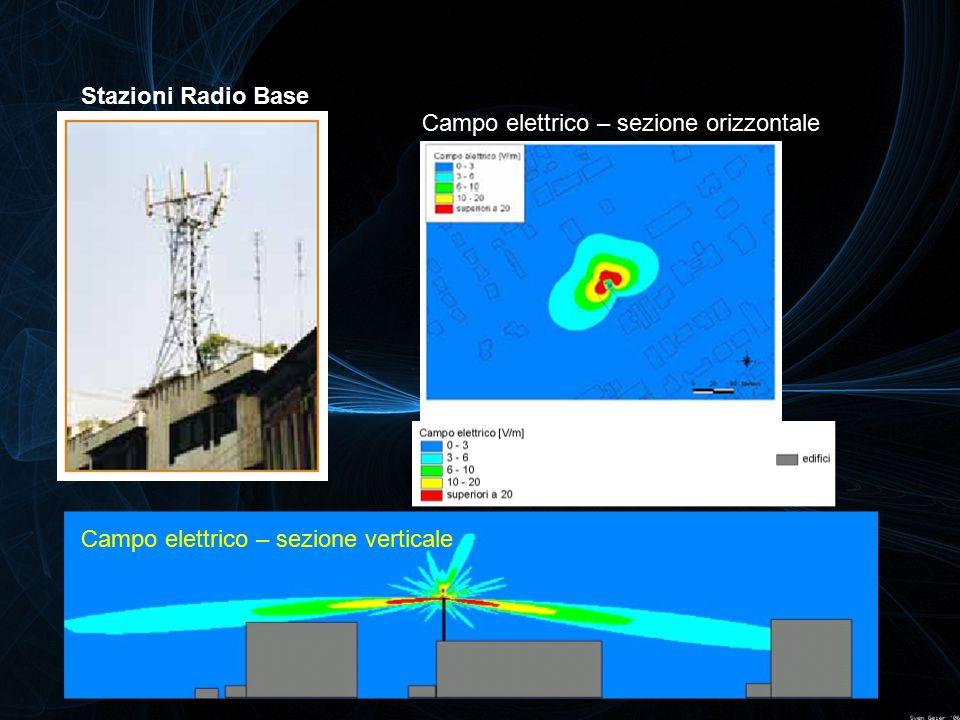 Campo elettrico – sezione verticale Campo elettrico – sezione orizzontale Stazioni Radio Base
