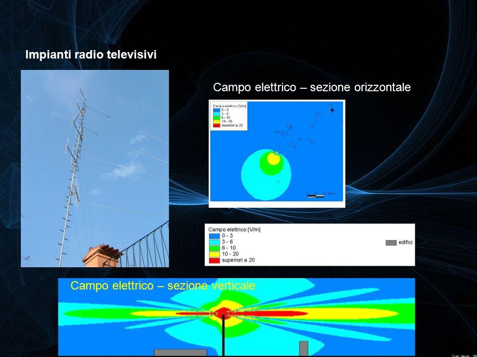 Campo elettrico – sezione verticale Campo elettrico – sezione orizzontale Impianti radio televisivi