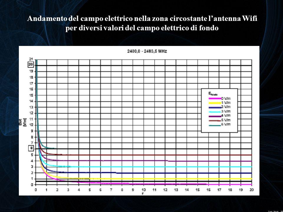 Andamento del campo elettrico nella zona circostante l'antenna Wifi per diversi valori del campo elettrico di fondo