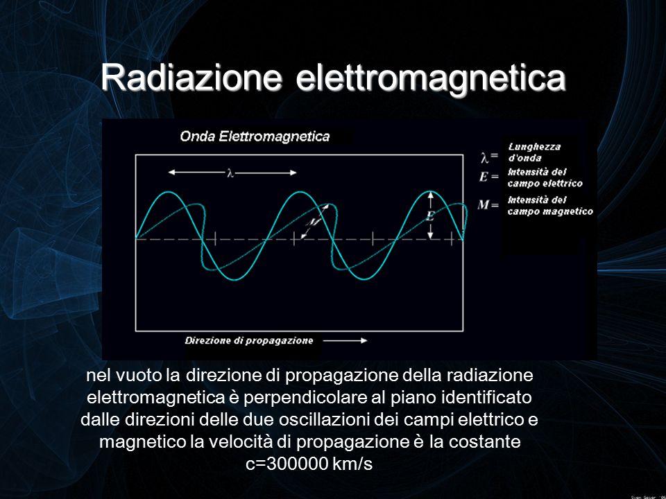 Radiazione elettromagnetica nel vuoto la direzione di propagazione della radiazione elettromagnetica è perpendicolare al piano identificato dalle dire