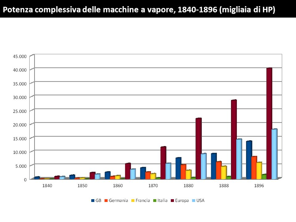 Nel corso dell'Ottocento si assiste al progressivo aumento del numero delle imprese di grandi dimensioni.