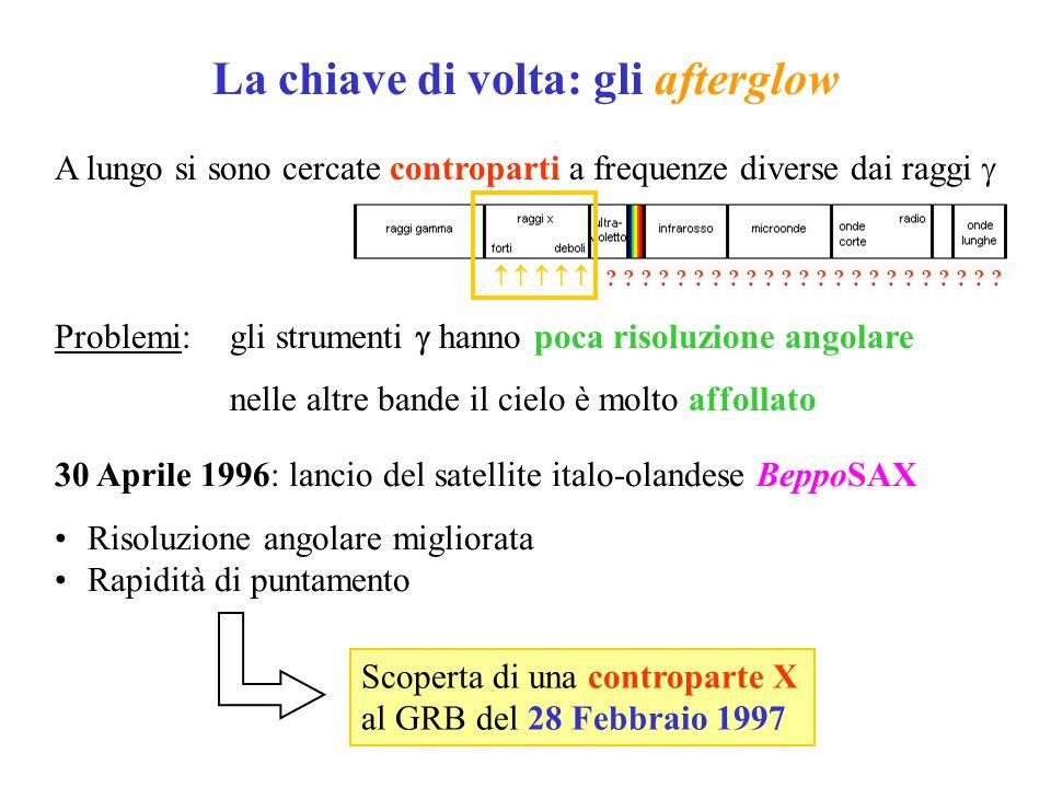 La chiave di volta: gli afterglow A lungo si sono cercate controparti a frequenze diverse dai raggi  Problemi:gli strumenti  hanno poca risoluzione