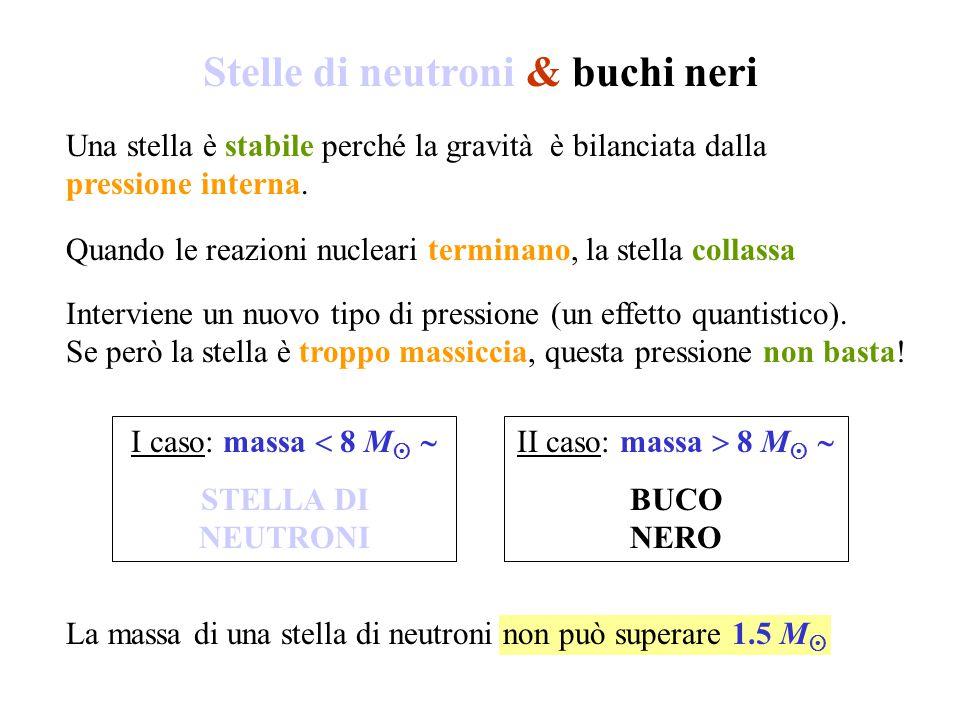 Stelle di neutroni & buchi neri Una stella è stabile perché la gravità è bilanciata dalla pressione interna. Quando le reazioni nucleari terminano, la