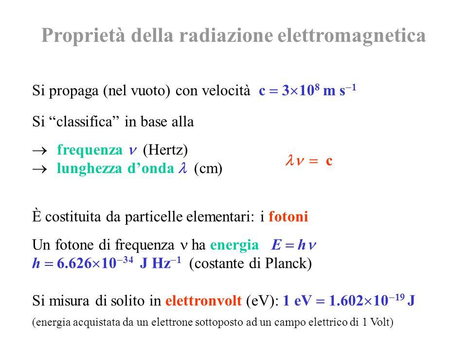 È costituita da particelle elementari: i fotoni Un fotone di frequenza ha energia E  h h  6.626  10  34 J Hz  1 (costante di Planck) Si misura di solito in elettronvolt (eV): 1 eV  1.602  10  19 J (energia acquistata da un elettrone sottoposto ad un campo elettrico di 1 Volt) Proprietà della radiazione elettromagnetica Si propaga (nel vuoto) con velocità c  3  10 8 m s  1  c Si classifica in base alla  frequenza (Hertz)  lunghezza d'onda (cm)