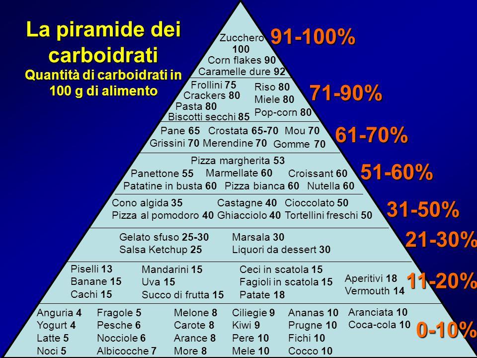 0-10% 11-20% 21-30% 51-60% 31-50% 71-90% 91-100% Anguria 4 Yogurt 4 Latte 5 Noci 5 Melone 8 Carote 8 Arance 8 More 8 Fragole 5 Pesche 6 Nocciole 6 Alb