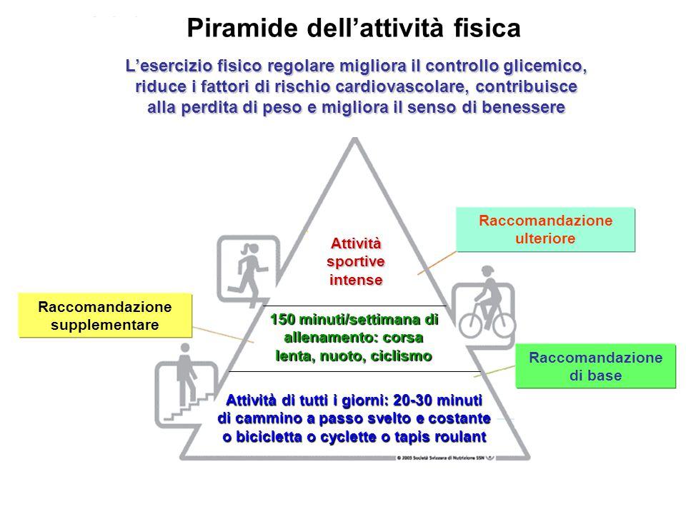 Piramide dell'attività fisica. L'esercizio fisico regolare migliora il controllo glicemico, riduce i fattori di rischio cardiovascolare, contribuisce