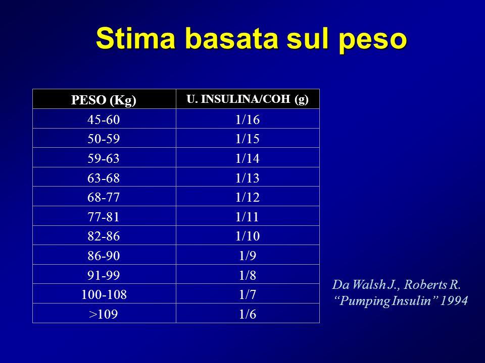 Stima basata sul peso PESO (Kg) U. INSULINA/COH (g) 45-601/16 50-591/15 59-631/14 63-681/13 68-771/12 77-811/11 82-861/10 86-901/9 91-991/8 100-1081/7