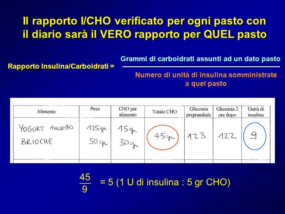 Il rapporto I/CHO verificato per ogni pasto con il diario sarà il VERO rapporto per QUEL pasto Rapporto Insulina/Carboidrati = Grammi di carboidrati a