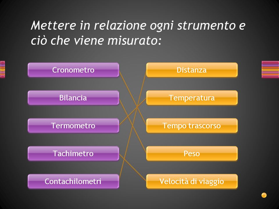Mettere in relazione ogni strumento e ciò che viene misurato: Cronometro Bilancia Termometro Tachimetro Contachilometri Distanza Temperatura Tempo tra